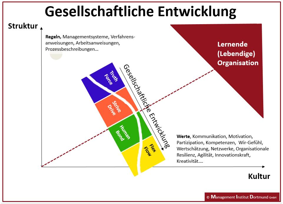 Unternehmenskultur und -struktur